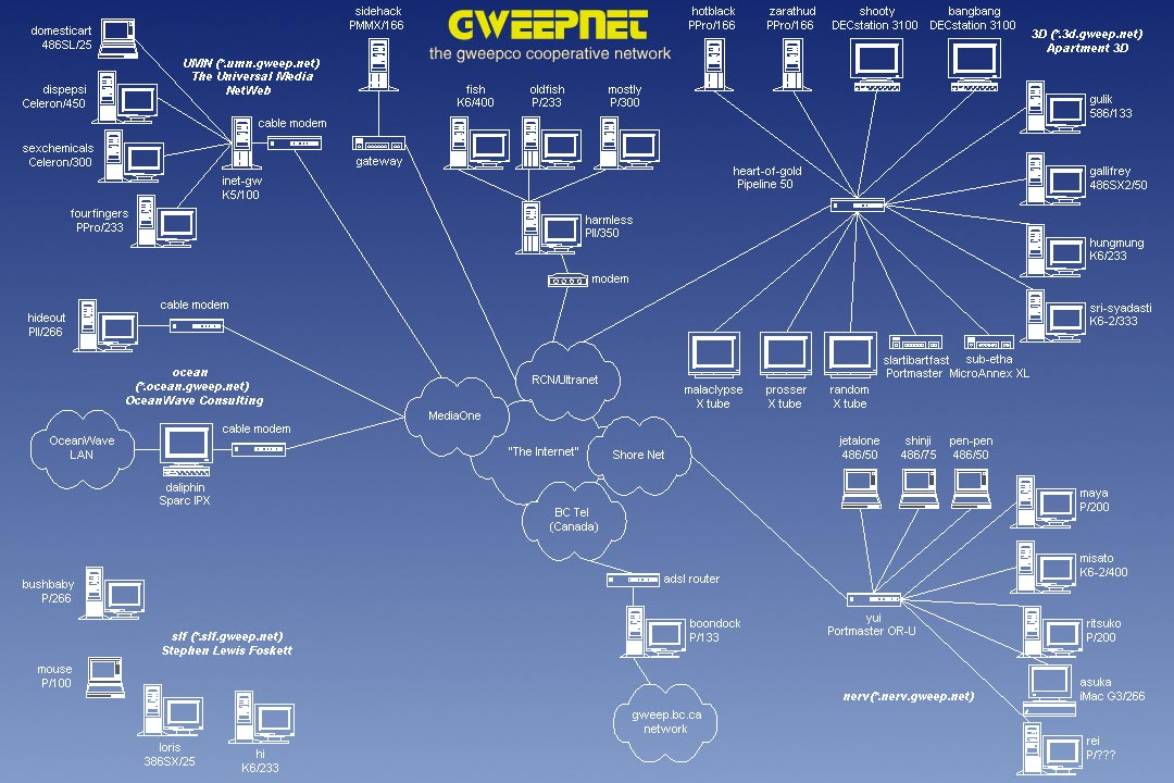 [gweepnet network topology, top level]